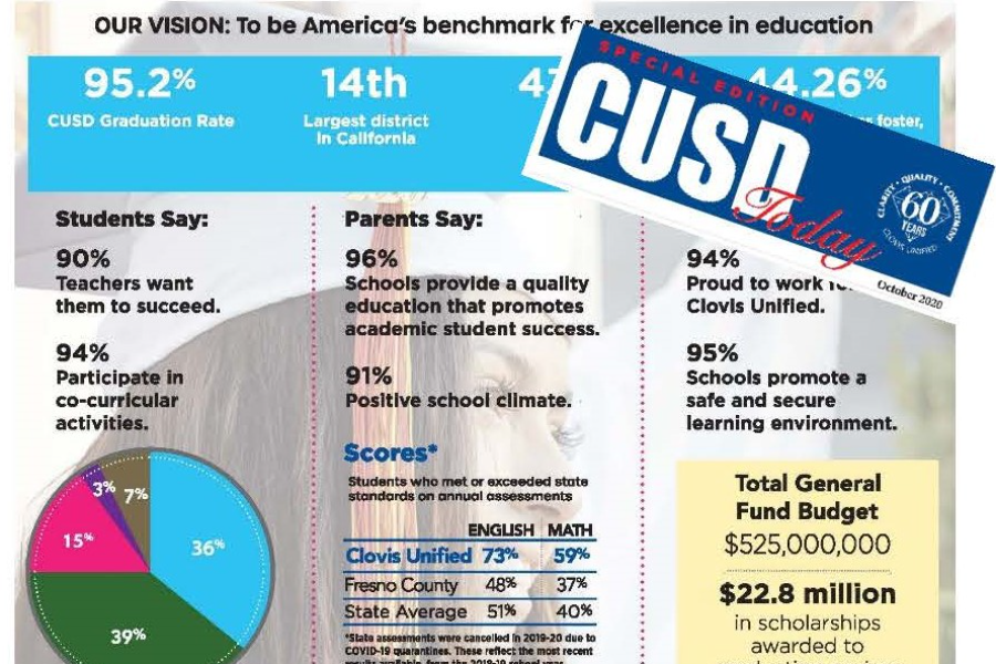 Page of CUSD Today community report