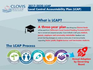 LCAP Visual Summary English