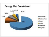 Energy Use Breakdown Pie Chart
