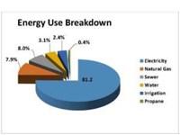 Energy Use Breakdown Pie Chart