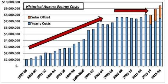 Graph of Historical Annual Energy Costs
