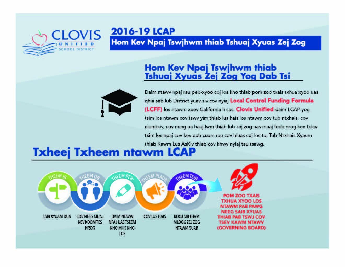 LCAP Hmong Infogrpahic