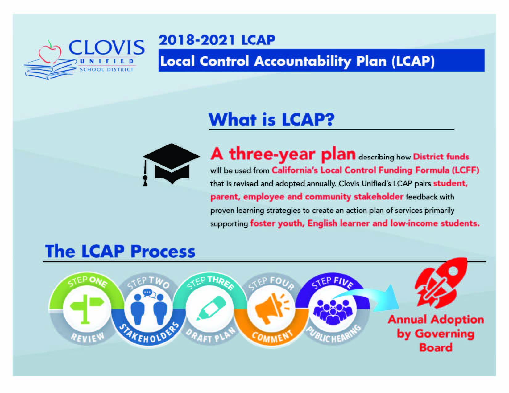 What is LCAP infographic - English