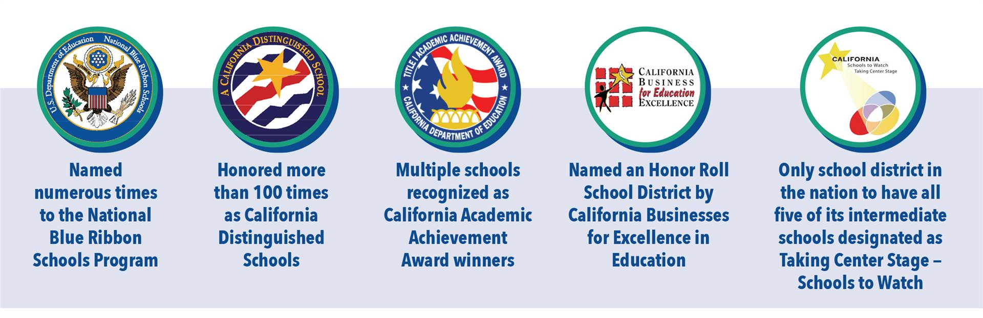 Named numerous times to the National Blue Ribbon Schools Program; Honored more than 100 times as California Distinguished Schools; Multiple schools recognized as California Academic Achievement Award