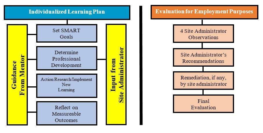 ILP Chart
