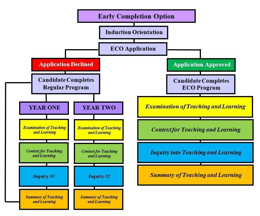 ECO Chart
