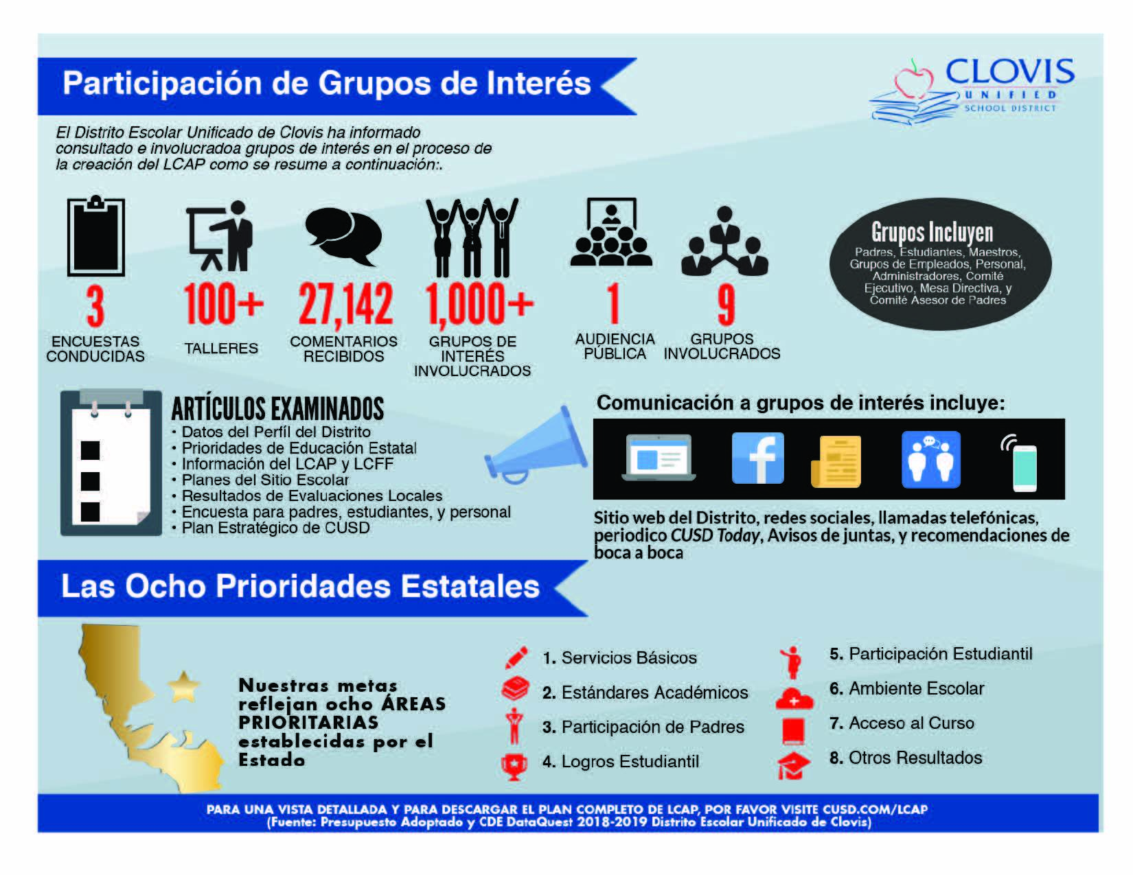 What is LCAP infographic - Spanish