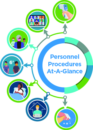 Infographic - Personnel Procedures at a Glance