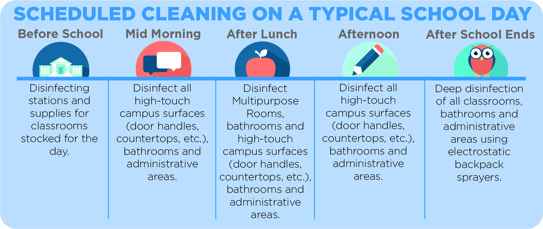 Scheduled Cleaning on a Typical School Day, Content Below