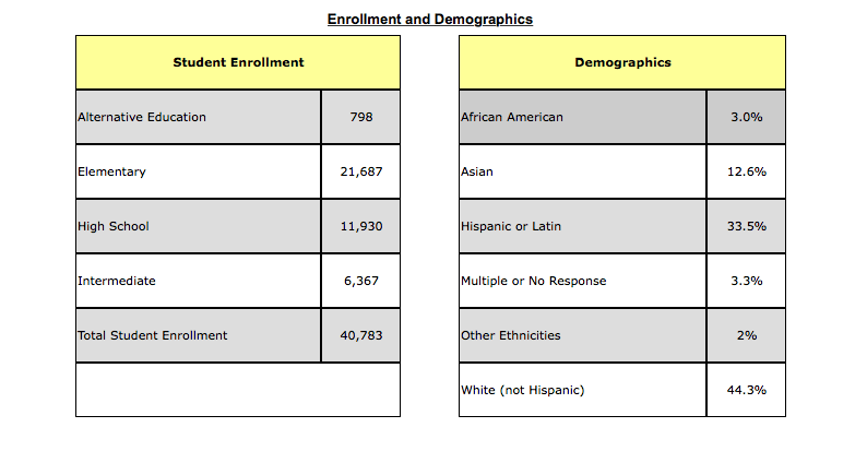 Enrollment and Demographics charts