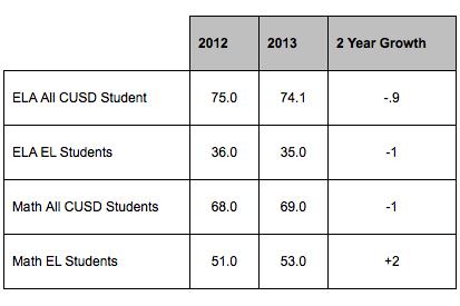CST scores chart